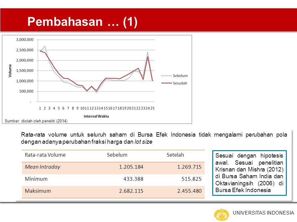 UNIVERSITAS INDONESIA Pembahasan … (1) Rata-rata volume untuk seluruh saham di Bursa Efek Indonesia tidak mengalami perubahan pola dengan adanya perubahan fraksi harga dan lot size Rata-rata VolumeSebelumSetelah Mean Intraday1.205.1841.269.715 Minimum433.388515.825 Maksimum2.682.1152.455.480 Sumber: diolah oleh peneliti (2014) Sesuai dengan hipotesis awal.