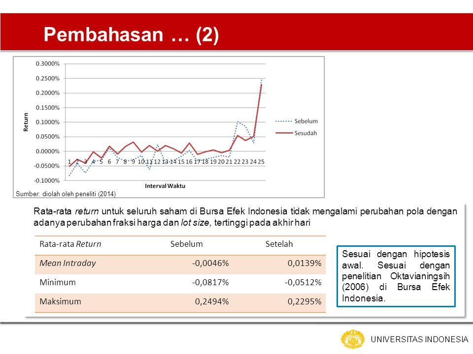 UNIVERSITAS INDONESIA Pembahasan … (2) Rata-rata return untuk seluruh saham di Bursa Efek Indonesia tidak mengalami perubahan pola dengan adanya perubahan fraksi harga dan lot size, tertinggi pada akhir hari Rata-rata ReturnSebelumSetelah Mean Intraday-0,0046%0,0139% Minimum-0,0817%-0,0512% Maksimum0,2494%0,2295% Sumber: diolah oleh peneliti (2014) Sesuai dengan hipotesis awal.