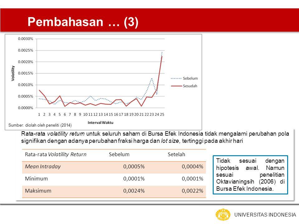 UNIVERSITAS INDONESIA Pembahasan … (3) Rata-rata volatility return untuk seluruh saham di Bursa Efek Indonesia tidak mengalami perubahan pola signifikan dengan adanya perubahan fraksi harga dan lot size, tertinggi pada akhir hari Rata-rata Volatility ReturnSebelumSetelah Mean Intraday0,0005%0,0004% Minimum0,0001% Maksimum0,0024%0,0022% Sumber: diolah oleh peneliti (2014) Tidak sesuai dengan hipotesis awal.