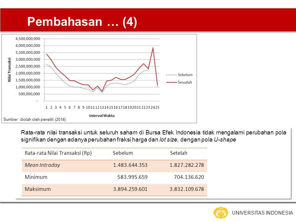 UNIVERSITAS INDONESIA Pembahasan … (4) Rata-rata nilai transaksi untuk seluruh saham di Bursa Efek Indonesia tidak mengalami perubahan pola signifikan dengan adanya perubahan fraksi harga dan lot size, dengan pola U-shape Rata-rata Nilai Transaksi (Rp)SebelumSetelah Mean Intraday1.483.644.3531.827.282.278 Minimum583.995.659704.136.620 Maksimum3.894.259.6013.832.109.678 Sumber: diolah oleh peneliti (2014)