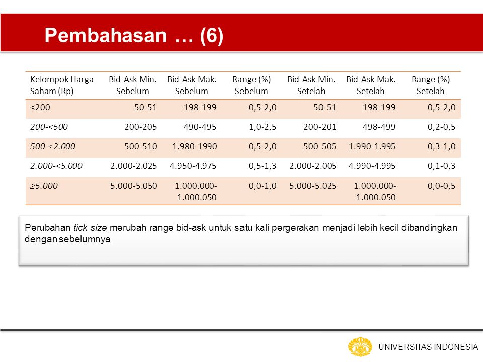 UNIVERSITAS INDONESIA Pembahasan … (6) Kelompok Harga Saham (Rp) Bid-Ask Min.