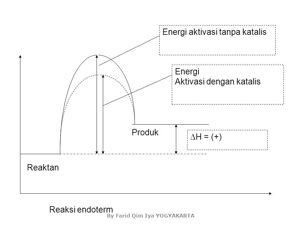 Energi Aktivasi dengan katalis Energi aktivasi tanpa katalis ∆H = (-) Reaksi eksoterm Produk Reaktan By Farid Qim Iya YOGYAKARTA