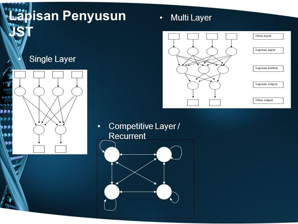 Lapisan Penyusun JST Single Layer Multi LayerMulti Layer Competitive Layer / RecurrentCompetitive Layer / Recurrent