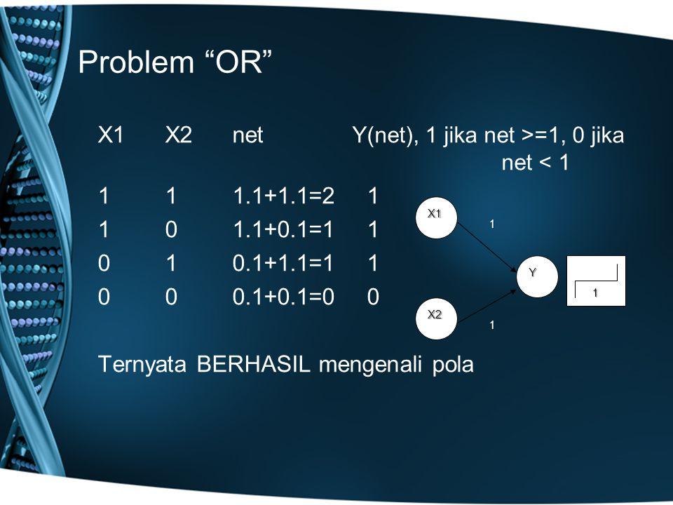 Problem OR X1X2net Y(net), 1 jika net >=1, 0 jika net < 1 111.1+1.1=21 101.1+0.1=11 010.1+1.1=11 000.1+0.1=00 Ternyata BERHASIL mengenali pola X1 X2 Y 1 1 1
