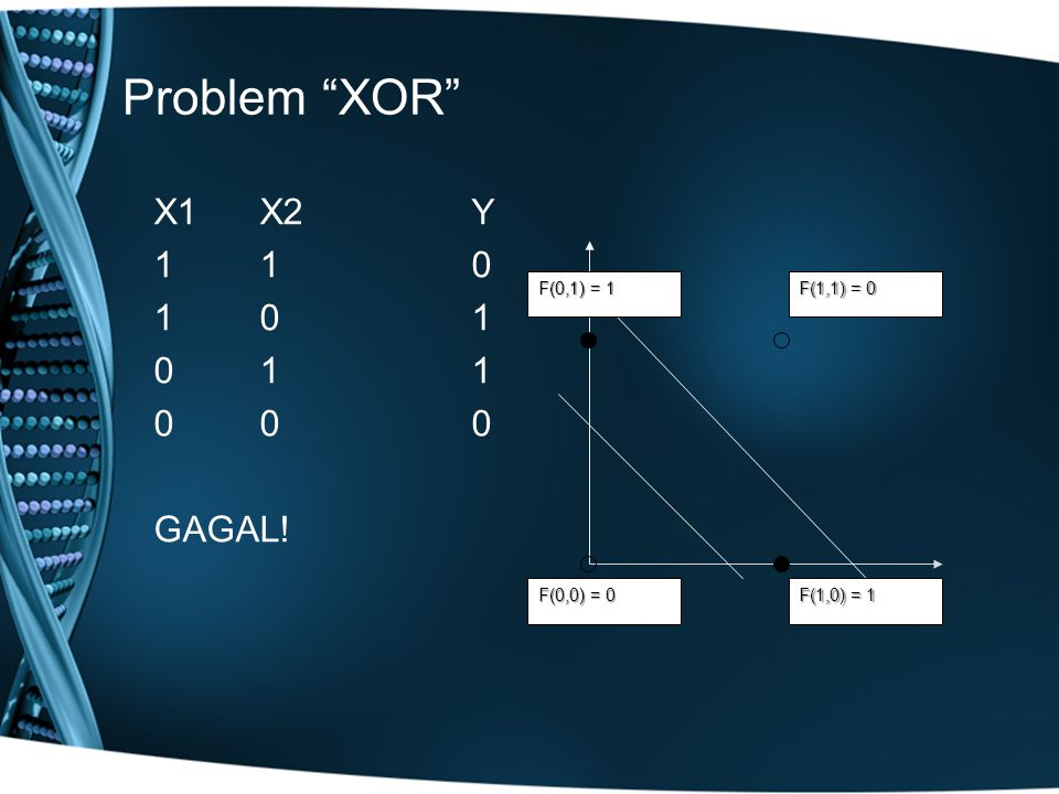 Problem XOR X1X2 Y 110 101 011 000 GAGAL! F(1,1) = 0 F(1,0) = 1 F(0,0) = 0 F(0,1) = 1
