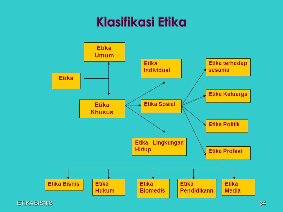 Etika Bisnis Etika Etika Umum Etika Khusus Etika Individual Etika Sosial Etika Lingkungan Hidup Etika terhadap sesama Etika Keluarga Etika Politik Eti
