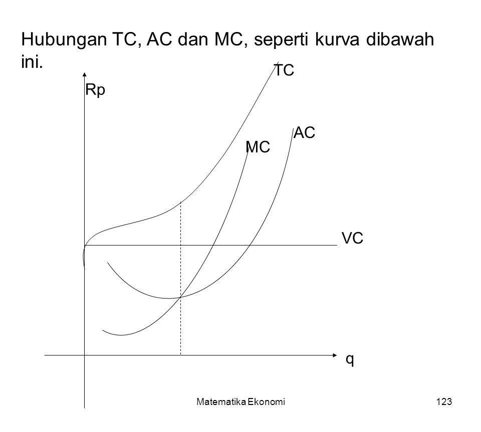 Matematika Ekonomi123 AC Hubungan TC, AC dan MC, seperti kurva dibawah ini. MC VC TC q Rp
