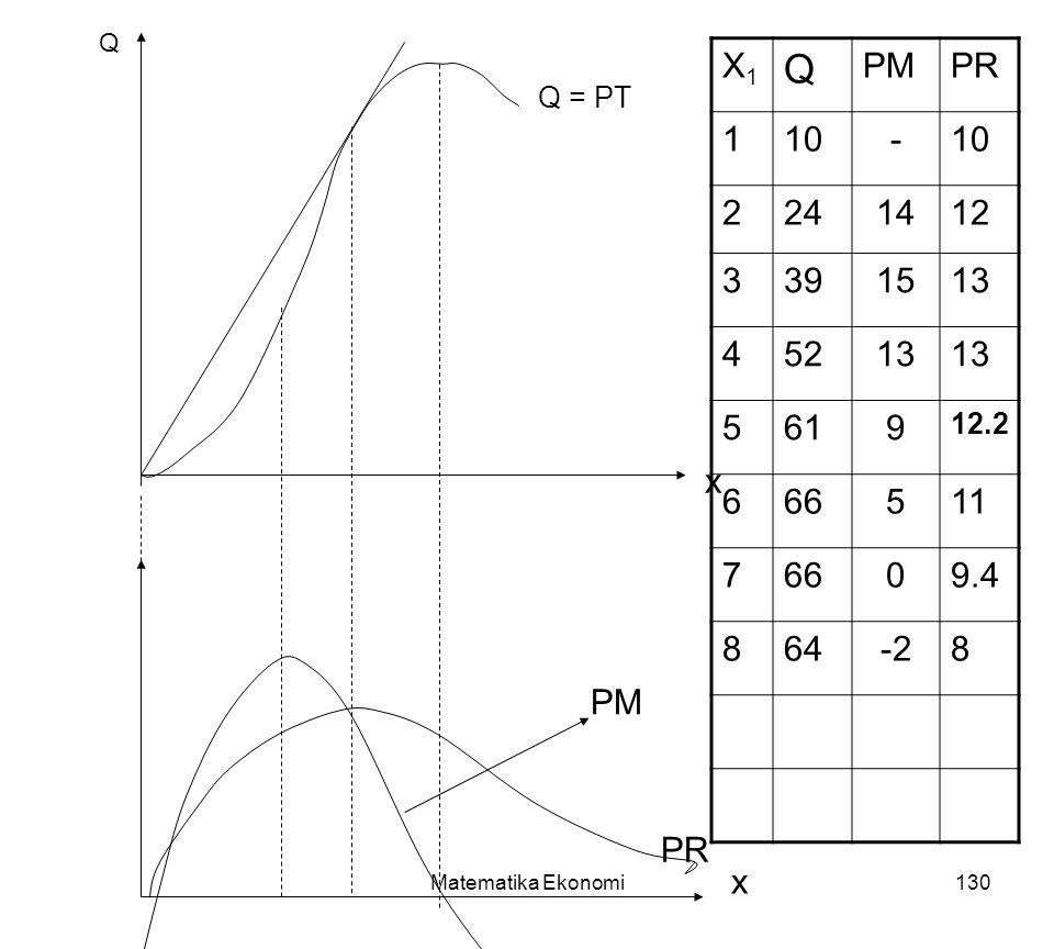 Matematika Ekonomi130 Q = PT Q x x PR PM X1X1 Q PR 110- 2241412 3391513 45213 5619 12.2 666511 76609.4 864-28