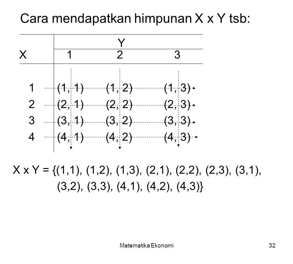 Matematika Ekonomi32 Cara mendapatkan himpunan X x Y tsb: X 1 2 3 1(1, 1) (1, 2) (1, 3) 2(2, 1) (2, 2) (2, 3) 3 (3, 1) (3, 2) (3, 3) 4 (4, 1) (4, 2) (4, 3) X x Y = {(1,1), (1,2), (1,3), (2,1), (2,2), (2,3), (3,1), (3,2), (3,3), (4,1), (4,2), (4,3)} Y