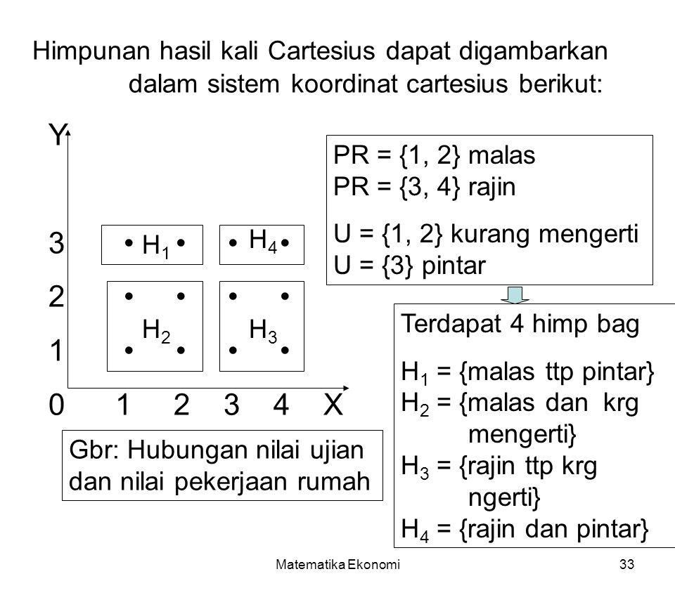Matematika Ekonomi33 Himpunan hasil kali Cartesius dapat digambarkan dalam sistem koordinat cartesius berikut: Y 3 2 1 0 1 2 3 4 X Gbr: Hubungan nilai ujian dan nilai pekerjaan rumah H1H1 H2H2 H3H3 H4H4 PR = {1, 2} malas PR = {3, 4} rajin U = {1, 2} kurang mengerti U = {3} pintar Terdapat 4 himp bag H 1 = {malas ttp pintar} H 2 = {malas dan krg mengerti} H 3 = {rajin ttp krg ngerti} H 4 = {rajin dan pintar}
