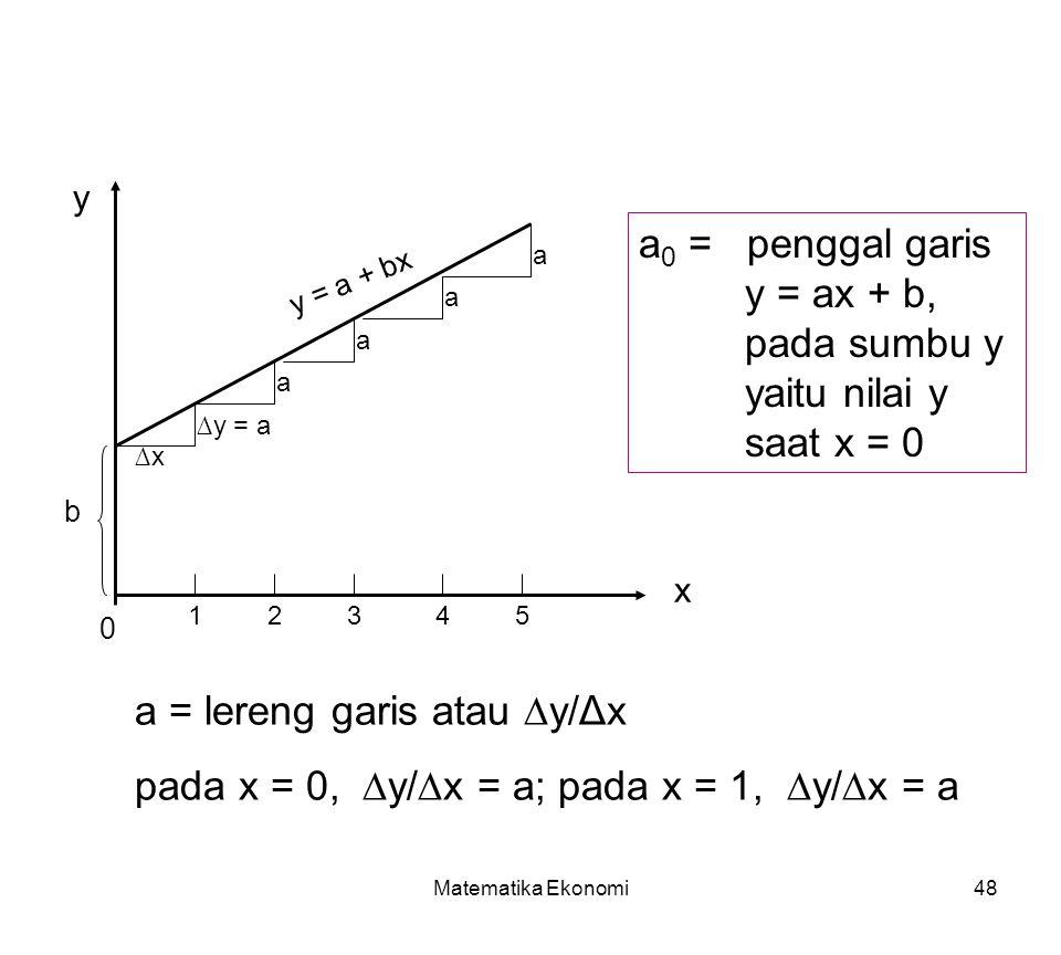 Matematika Ekonomi48 x y b a 0 = penggal garis y = ax + b, pada sumbu y yaitu nilai y saat x = 0 0 a = lereng garis atau ∆y/Δx pada x = 0, ∆y/∆x = a; pada x = 1, ∆y/∆x = a ∆x ∆y = a a a a a 12345 y = a + bx