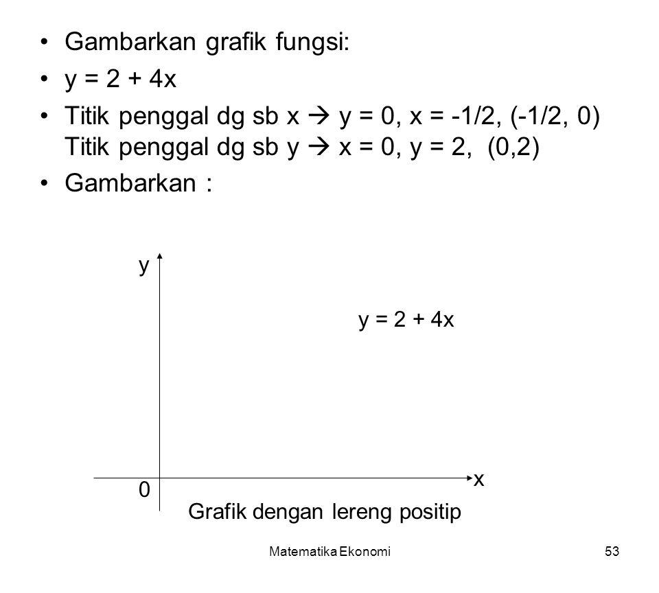 Matematika Ekonomi53 Gambarkan grafik fungsi: y = 2 + 4x Titik penggal dg sb x  y = 0, x = -1/2, (-1/2, 0) Titik penggal dg sb y  x = 0, y = 2, (0,2) Gambarkan : y x 0 Grafik dengan lereng positip y = 2 + 4x