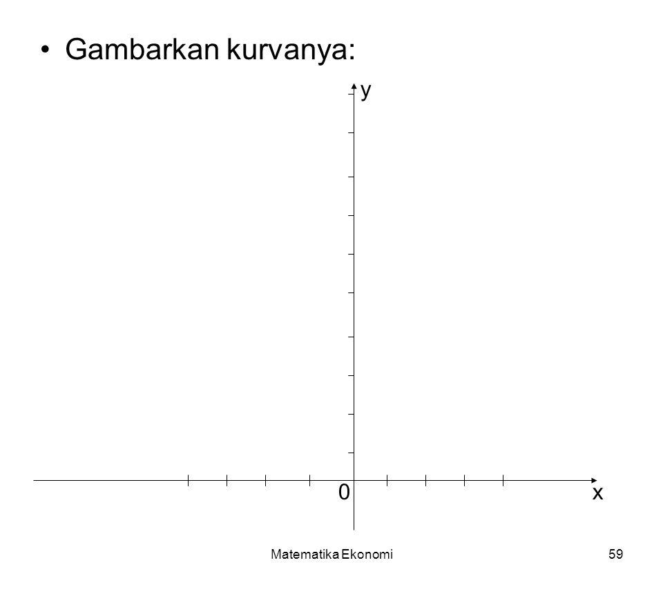 Matematika Ekonomi59 Gambarkan kurvanya: 0x y