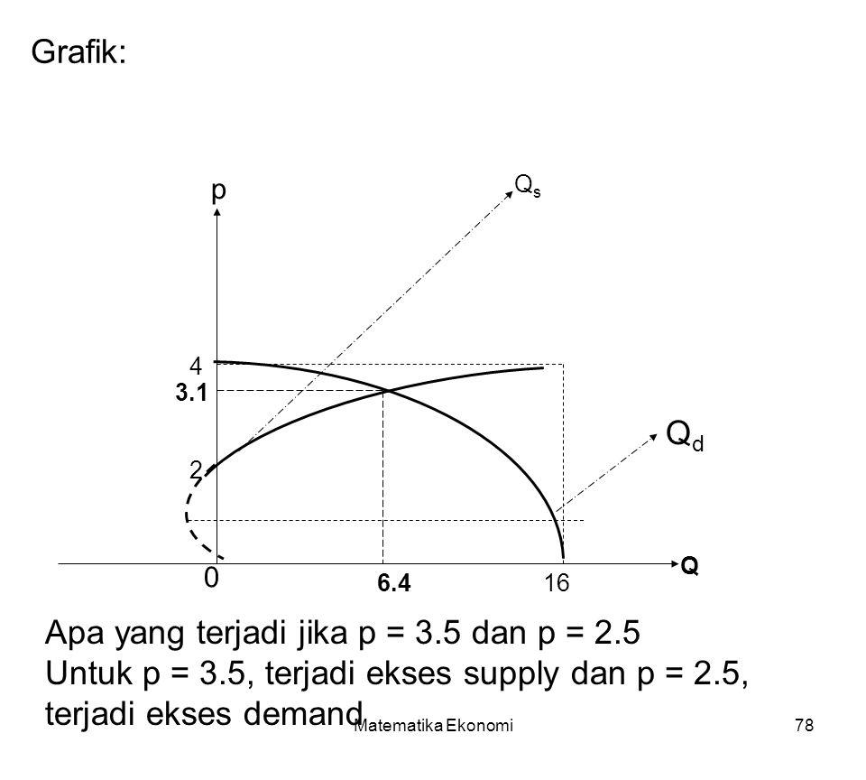 Matematika Ekonomi78 Grafik: Q p QdQd 6.4 3.1 4 16 0 2 QsQs Apa yang terjadi jika p = 3.5 dan p = 2.5 Untuk p = 3.5, terjadi ekses supply dan p = 2.5, terjadi ekses demand