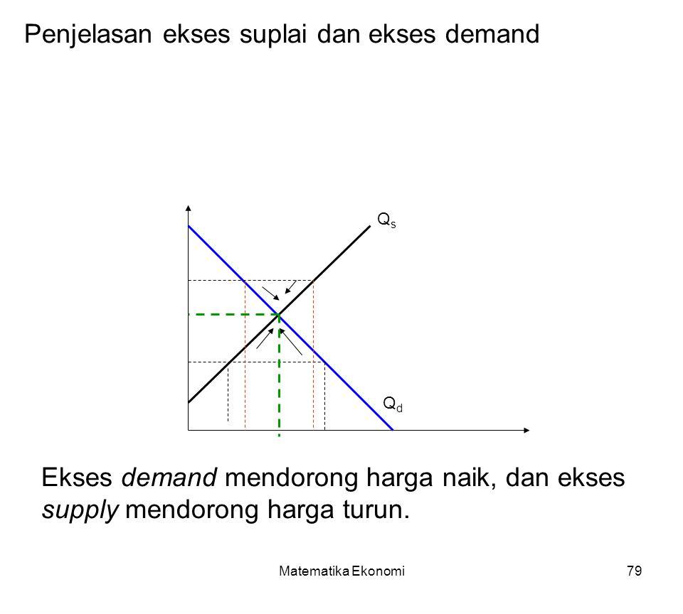 Matematika Ekonomi79 Penjelasan ekses suplai dan ekses demand QsQs QdQd Ekses demand mendorong harga naik, dan ekses supply mendorong harga turun.