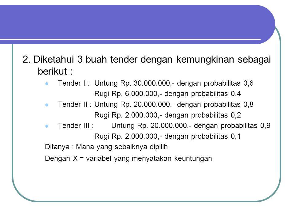 2. Diketahui 3 buah tender dengan kemungkinan sebagai berikut : Tender I : Untung Rp. 30.000.000,- dengan probabilitas 0,6 Rugi Rp. 6.000.000,- dengan