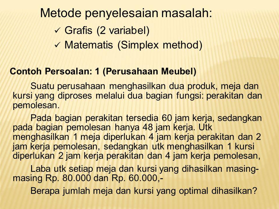 Metode penyelesaian masalah: Grafis (2 variabel) Matematis (Simplex method) Contoh Persoalan: 1 (Perusahaan Meubel) Suatu perusahaan menghasilkan dua