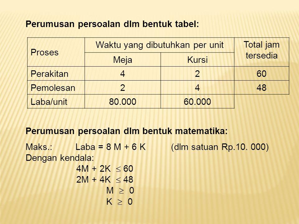 Proses Waktu yang dibutuhkan per unitTotal jam tersedia MejaKursi Perakitan4260 Pemolesan2448 Laba/unit80.00060.000 Perumusan persoalan dlm bentuk tab