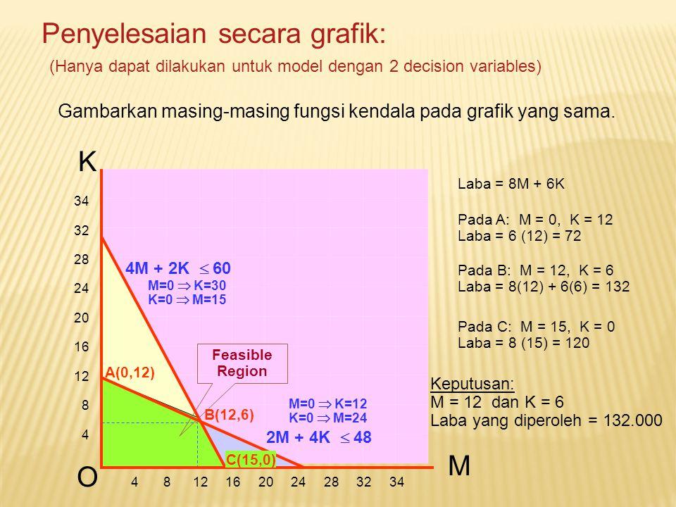 Penyelesaian secara grafik: (Hanya dapat dilakukan untuk model dengan 2 decision variables) Gambarkan masing-masing fungsi kendala pada grafik yang sa