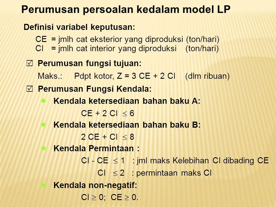 Definisi variabel keputusan: CE = jmlh cat eksterior yang diproduksi (ton/hari) CI = jmlh cat interior yang diproduksi (ton/hari) Perumusan persoalan