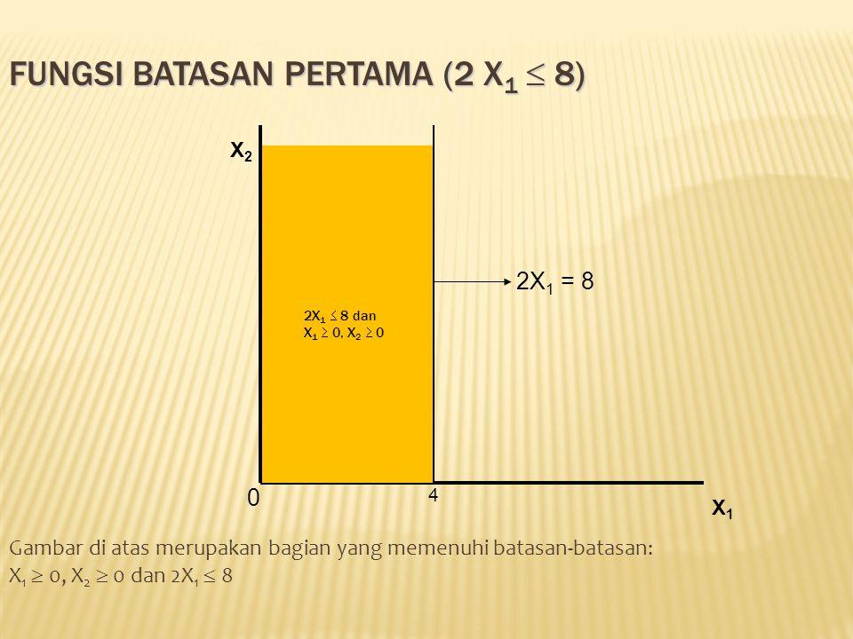 FUNGSI BATASAN PERTAMA (2 X 1  8) Gambar di atas merupakan bagian yang memenuhi batasan-batasan: X 1  0, X 2  0 dan 2X 1  8 X2X2 X1X1 2X 1 = 8 0 4