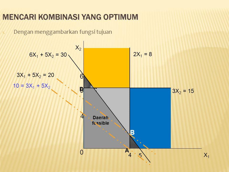 B C 2X 1 = 8 4 6 5 6X 1 + 5X 2 = 30 D A Daerah feasible X2X2 X1X1 0 3X 2 = 15 5 10 = 3X 1 + 5X 2 4 3X 1 + 5X 2 = 20 MENCARI KOMBINASI YANG OPTIMUM 1.