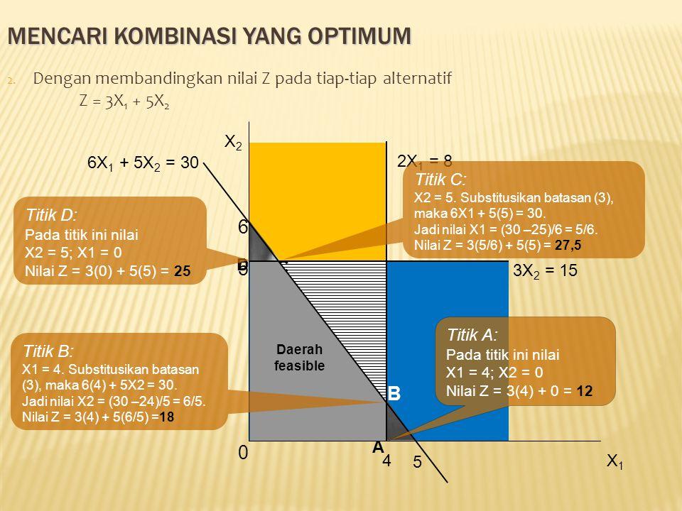 MENCARI KOMBINASI YANG OPTIMUM 2. Dengan membandingkan nilai Z pada tiap-tiap alternatif Z = 3X 1 + 5X 2 B C 2X 1 = 8 4 6 5 6X 1 + 5X 2 = 30 D A Daera