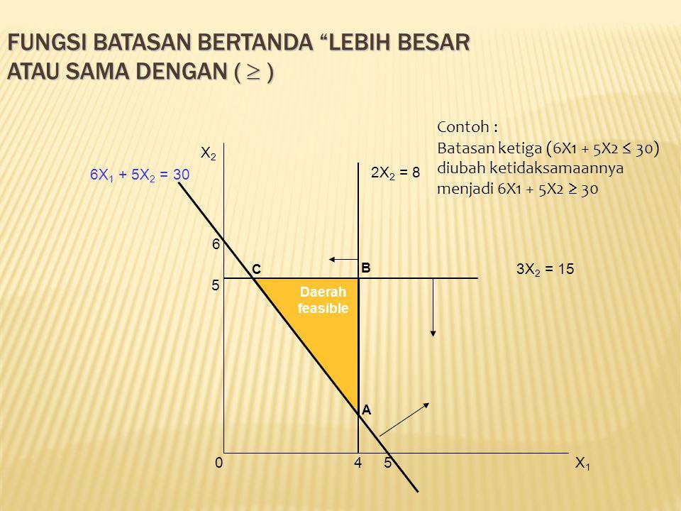 """FUNGSI BATASAN BERTANDA """"LEBIH BESAR ATAU SAMA DENGAN (  ) A C B 2X 2 = 8 4 6 5 6X 1 + 5X 2 = 30 5 3X 2 = 15 Daerah feasible X2X2 0X1X1 Contoh : Bata"""
