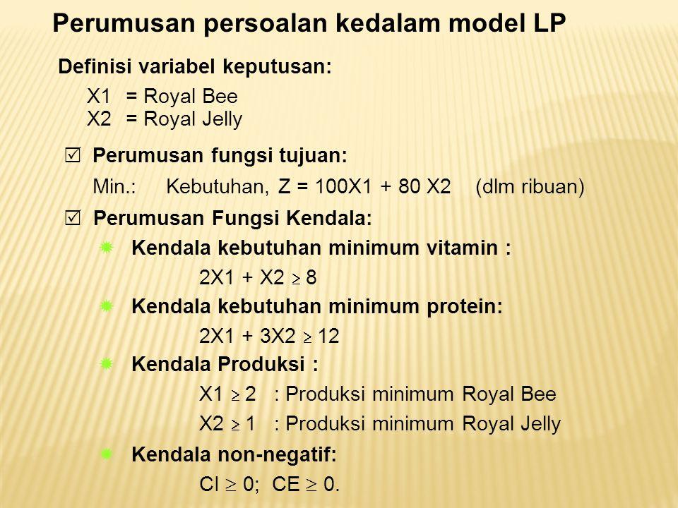 Definisi variabel keputusan: X1 = Royal Bee X2 = Royal Jelly Perumusan persoalan kedalam model LP  Perumusan fungsi tujuan: Min.: Kebutuhan, Z = 100X