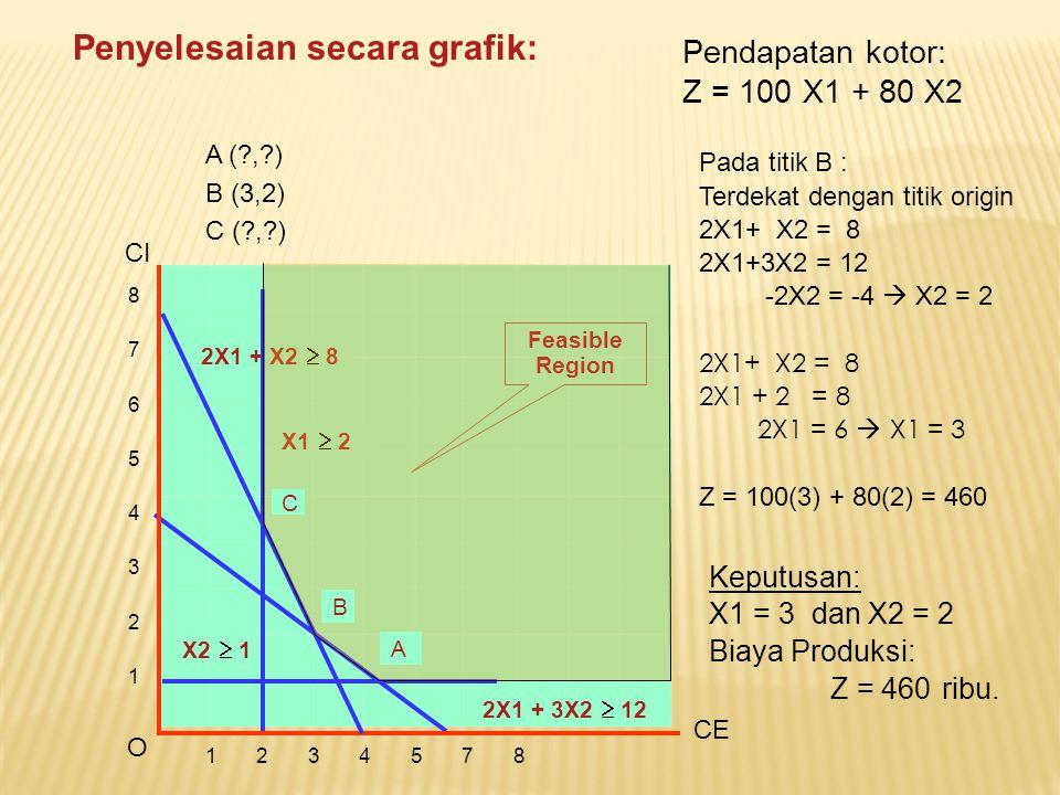 8765432187654321 1 2 3 4 5 7 8 CE CI 2X1 + X2  8 2X1 + 3X2  12 Pada titik B : Terdekat dengan titik origin 2X1+ X2 = 8 2X1+3X2 = 12 -2X2 = -4  X2 =