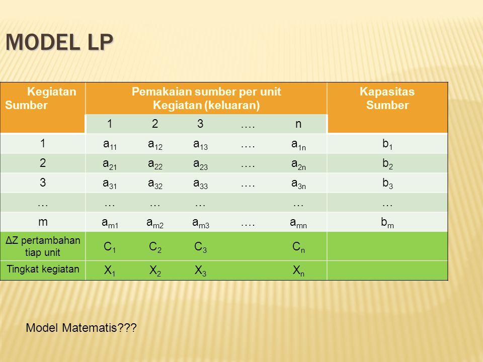 MODEL LP Kegiatan Sumber Pemakaian sumber per unit Kegiatan (keluaran) Kapasitas Sumber 123….n 1a 11 a 12 a 13 ….a 1n b1b1 2a 21 a 22 a 23 ….a 2n b2b2