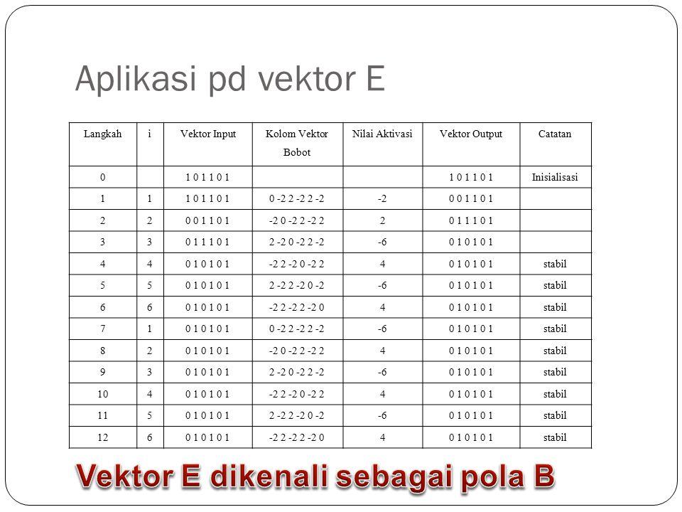 Kasus 2 Pengenalan pola = dan x Pola = (1,1,1,-1,-1,-1,1,1,1) Pola x (1,-1,1,-1,1,-1,1,-1,1) Bobot diset matrik (-3,3) Pola input = nilai aktivasinya (3,3,3,-9,-6,-9,12,6,15), dg output (1,1,1,-1,-1,-1,1,1,1) Pola x nilai aktivasinya (9,-9,9,-9,6,-9,6,-6,9), dg output (1,-1,1,-1,1,-1,1,-1,1) Berarti jaringan telah sukses memanggil kembali pola-pola tsb