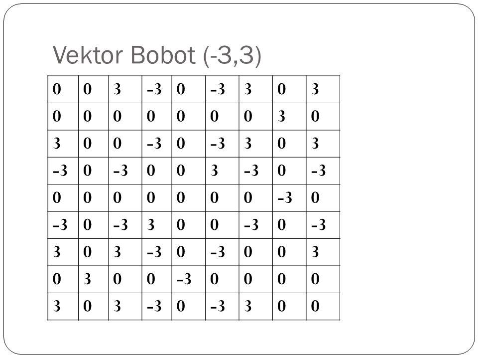 Spurious stable state Bagaimana jika dimasukan vektor input (-1,-1,-1,1,-1,1,-1,- 1,-1)?