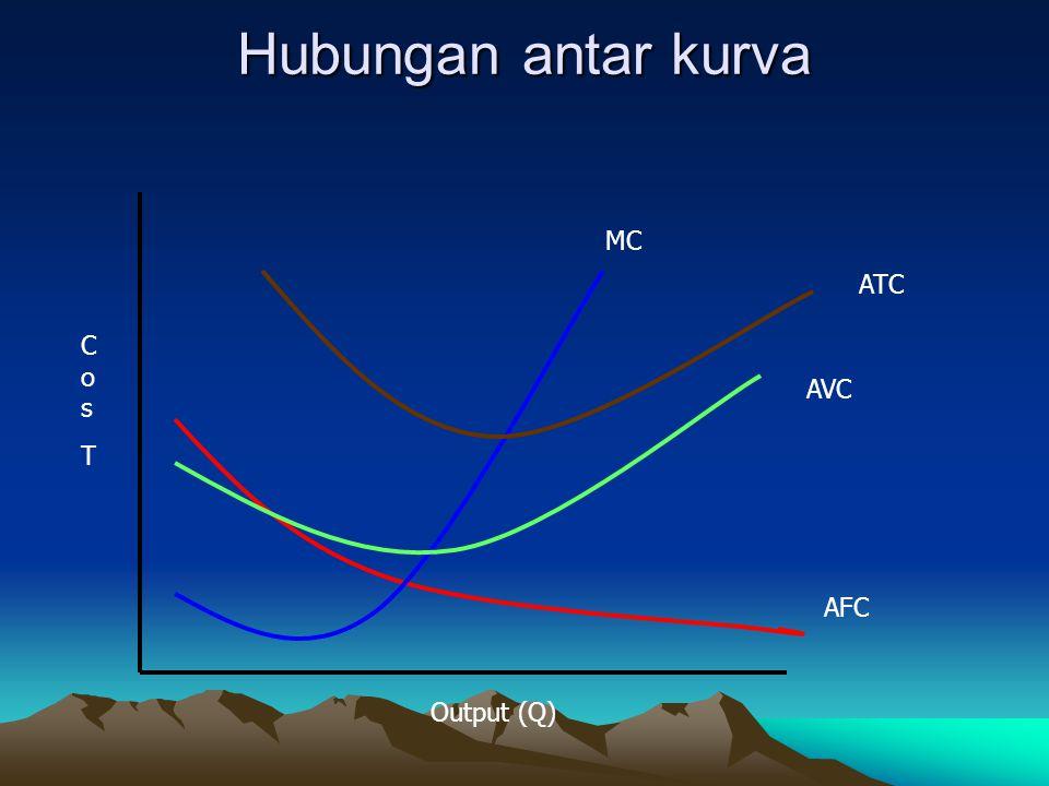 Hubungan antar Kurva secara matematis Theorema 1: Pada saat kurva biaya rata-rata (total atau variabel) berada pada keadaan minimum, maka biaya marjinal (MC) sama dengan biaya rata-rata (AC).