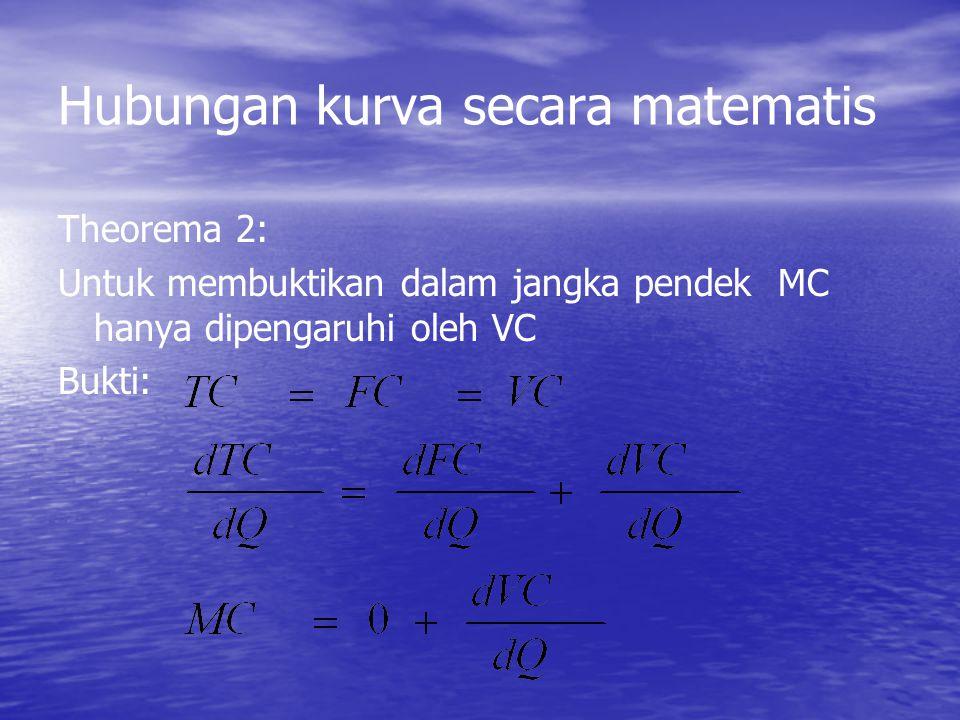 Hubungan antar kurva Output (Q) CosTCosT AFC AVC ATC MC