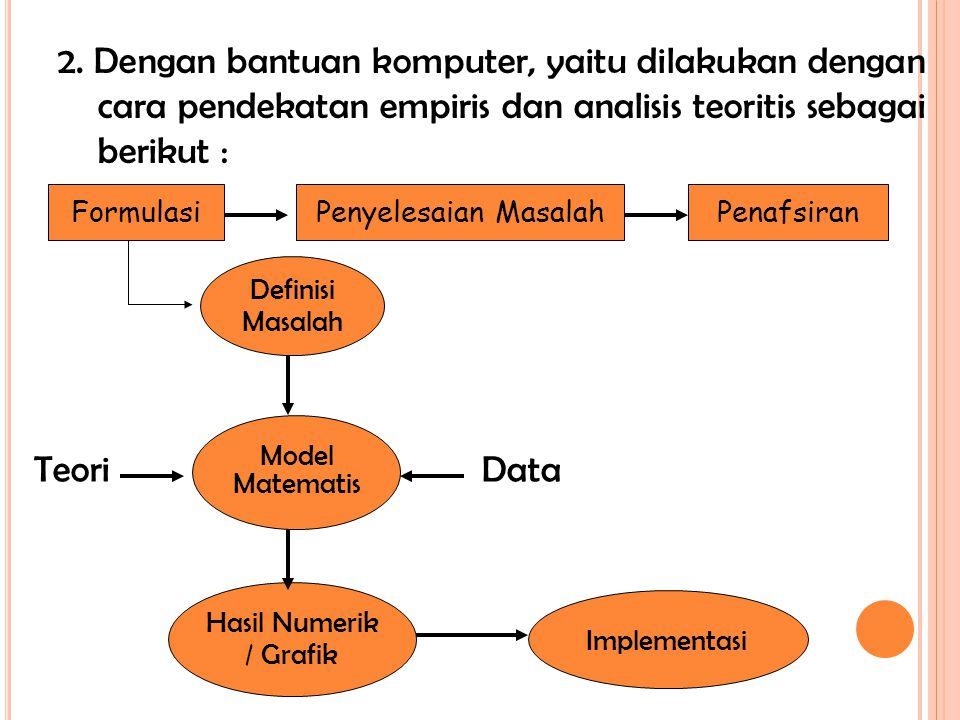 2. Dengan bantuan komputer, yaitu dilakukan dengan cara pendekatan empiris dan analisis teoritis sebagai berikut : Implementasi Definisi Masalah Hasil