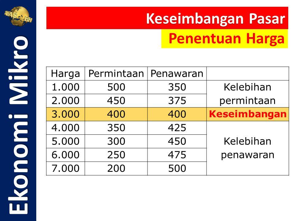 HargaPermintaanPenawaran 1.000500350 Kelebihan permintaan 2.000450375 3.000400 Keseimbangan 4.000350425 Kelebihan penawaran 5.000300450 6.000250475 7.
