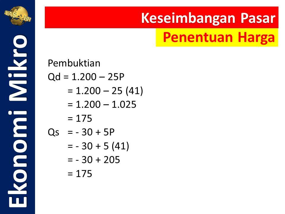 Pembuktian Qd = 1.200 – 25P = 1.200 – 25 (41) = 1.200 – 1.025 = 175 Qs = - 30 + 5P = - 30 + 5 (41) = - 30 + 205 = 175 Ekonomi Mikro Keseimbangan Pasar
