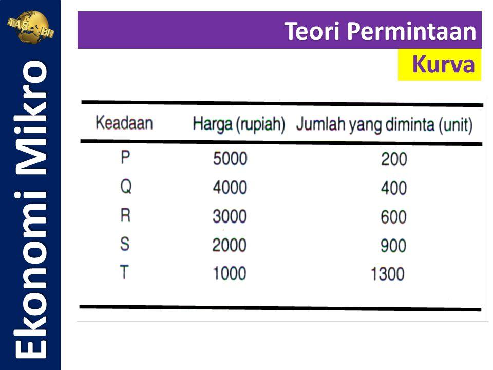 Untuk menentukan harga keseimbangan pasar, dapat digunakan beberapa metode, antara lain: 1.