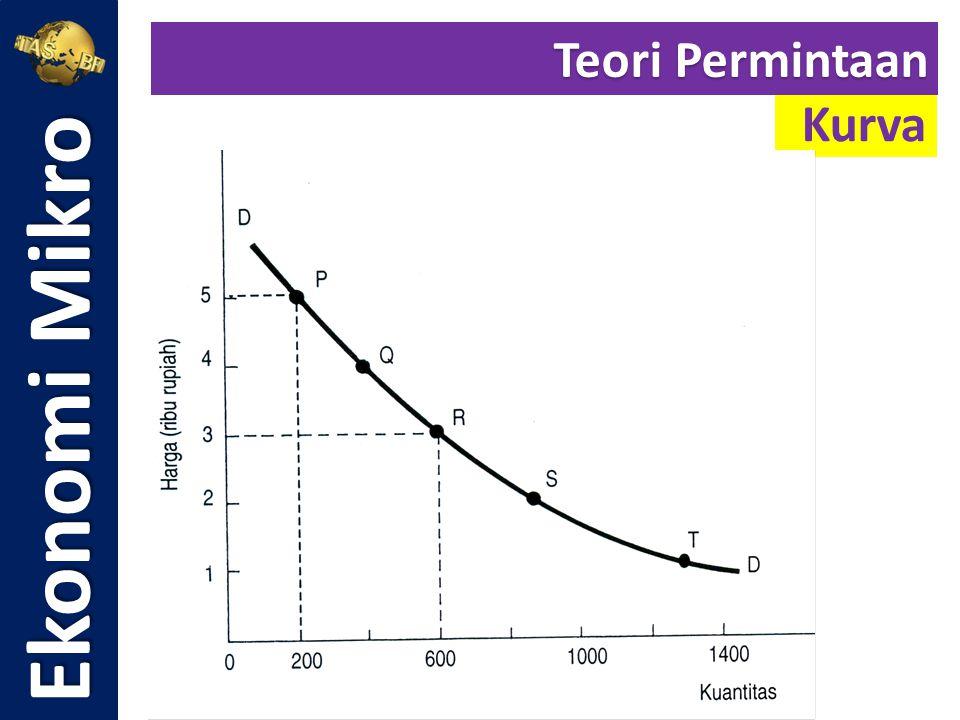 Langkah 2: Mencari nilai a Rumus untuk menghitung nilai a adalah: Ekonomi Mikro Teori Penawaran Fungsi Penawaran