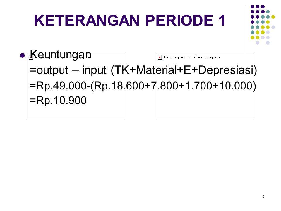 5 KETERANGAN PERIODE 1 Keuntungan =output – input (TK+Material+E+Depresiasi) =Rp.49.000-(Rp.18.600+7.800+1.700+10.000) =Rp.10.900