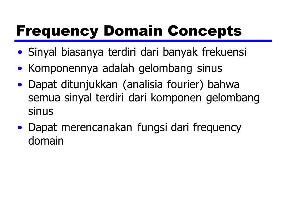 Frequency Domain Concepts Sinyal biasanya terdiri dari banyak frekuensi Komponennya adalah gelombang sinus Dapat ditunjukkan (analisia fourier) bahwa semua sinyal terdiri dari komponen gelombang sinus Dapat merencanakan fungsi dari frequency domain