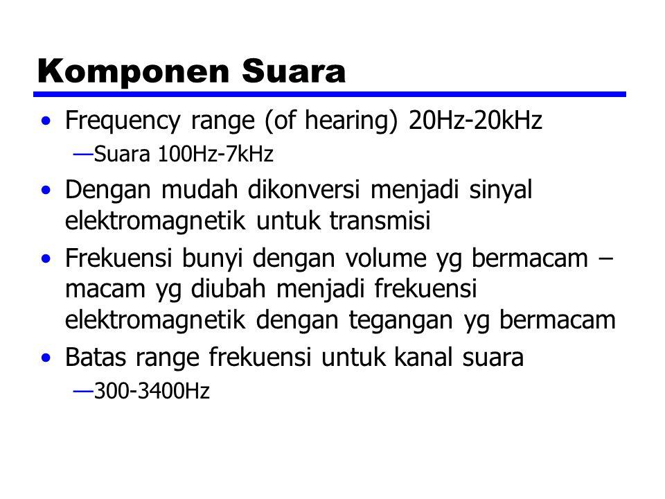 Komponen Suara Frequency range (of hearing) 20Hz-20kHz —Suara 100Hz-7kHz Dengan mudah dikonversi menjadi sinyal elektromagnetik untuk transmisi Frekuensi bunyi dengan volume yg bermacam – macam yg diubah menjadi frekuensi elektromagnetik dengan tegangan yg bermacam Batas range frekuensi untuk kanal suara —300-3400Hz