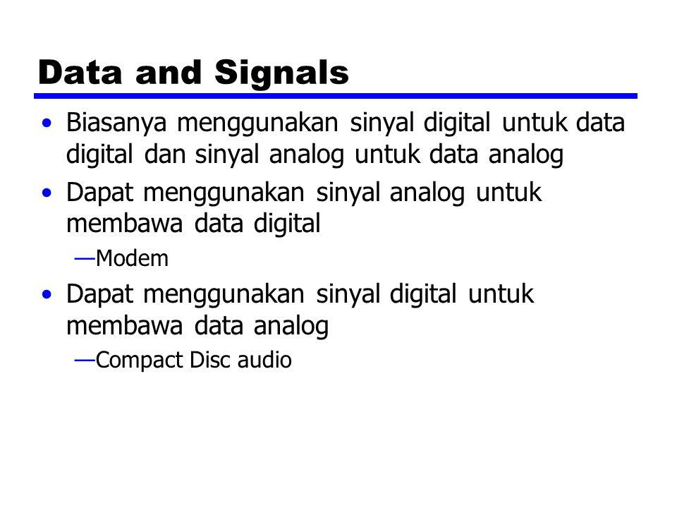 Data and Signals Biasanya menggunakan sinyal digital untuk data digital dan sinyal analog untuk data analog Dapat menggunakan sinyal analog untuk membawa data digital —Modem Dapat menggunakan sinyal digital untuk membawa data analog —Compact Disc audio