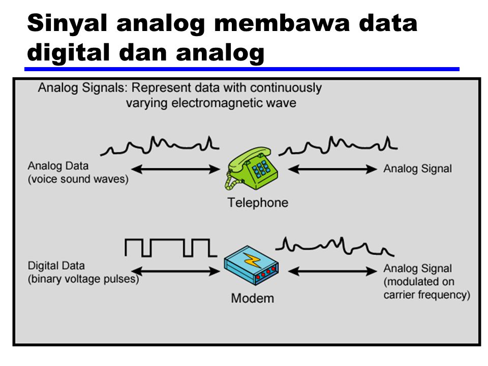 Sinyal analog membawa data digital dan analog
