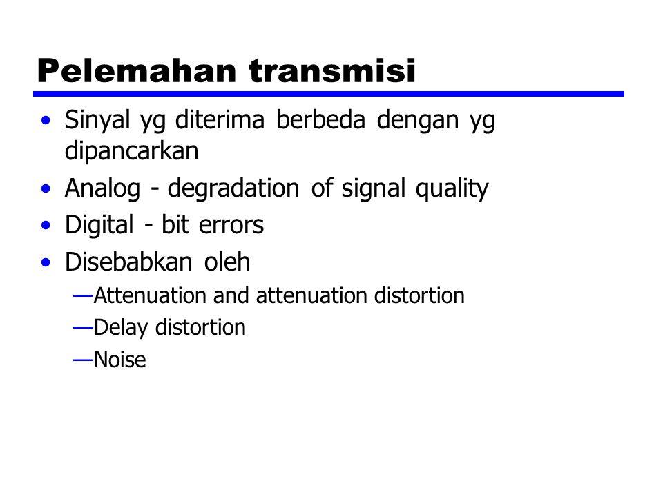 Pelemahan transmisi Sinyal yg diterima berbeda dengan yg dipancarkan Analog - degradation of signal quality Digital - bit errors Disebabkan oleh —Attenuation and attenuation distortion —Delay distortion —Noise