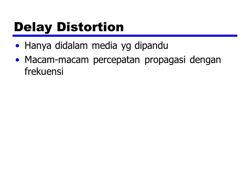Delay Distortion Hanya didalam media yg dipandu Macam-macam percepatan propagasi dengan frekuensi