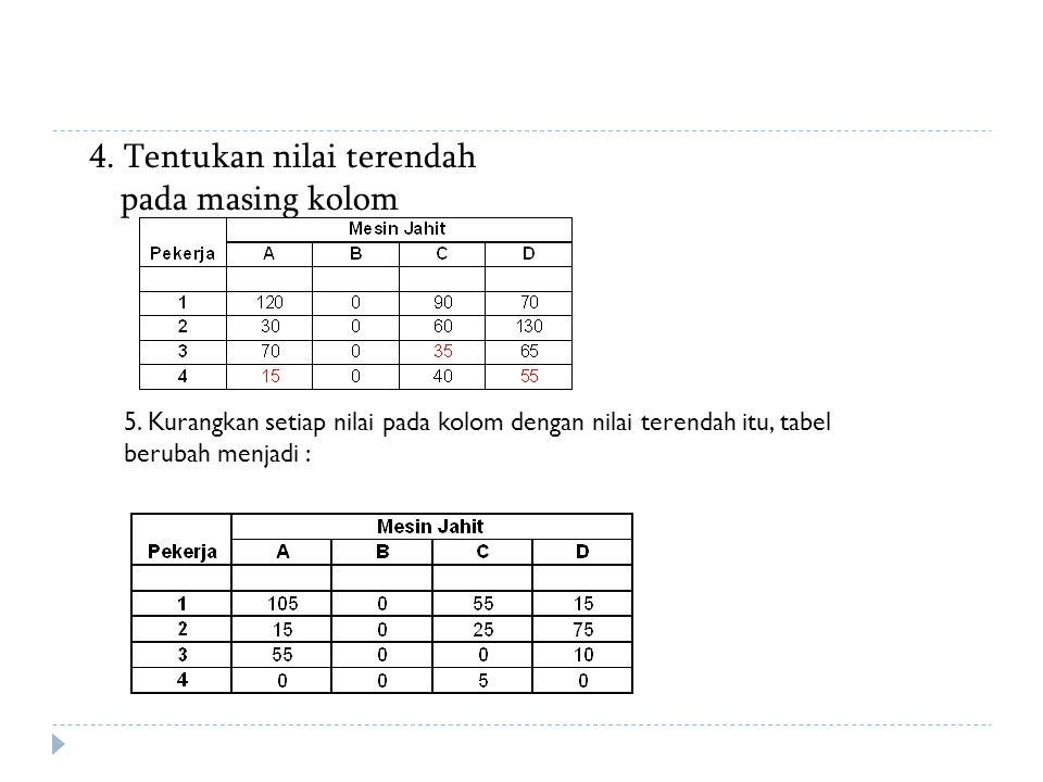 4. Tentukan nilai terendah pada masing kolom 5. Kurangkan setiap nilai pada kolom dengan nilai terendah itu, tabel berubah menjadi :