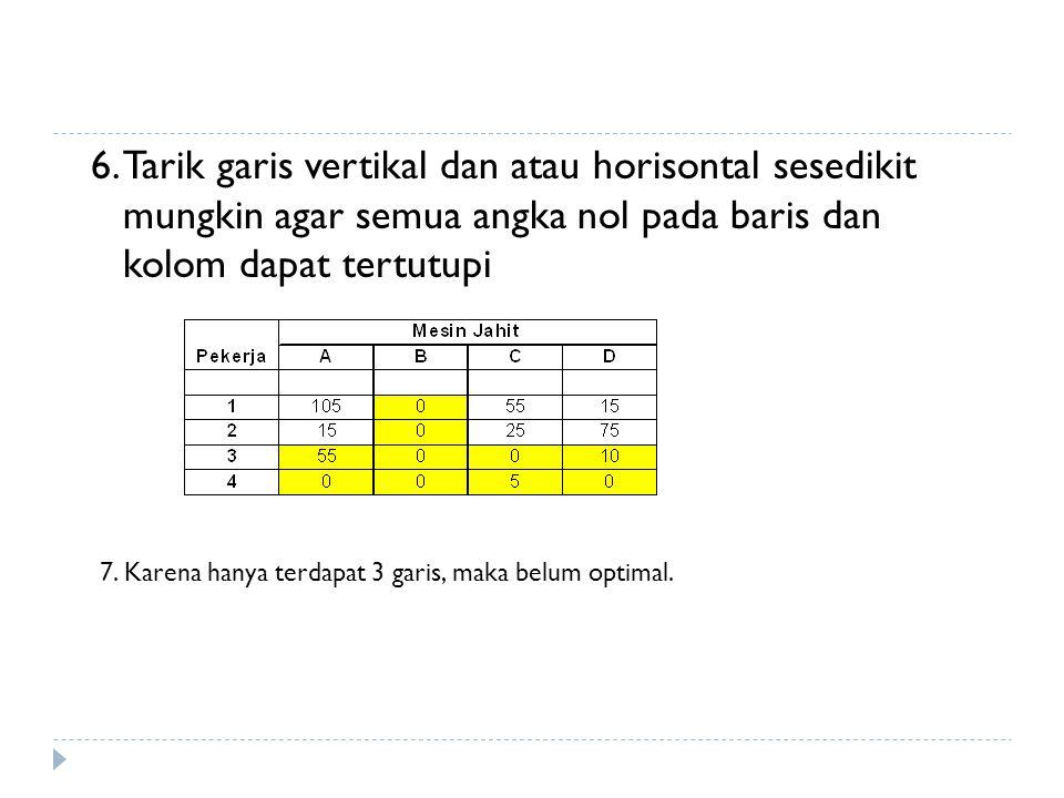8.Semua nilai lain yang tercoret dikurangkan dengan nilai terendah dari nilai yang tidak tercoret tersebut, kemudian nilai terendah tersebut ditambahkan pada sel- sel dimana dua garis berpotongan, sedang nilai lain tetap.