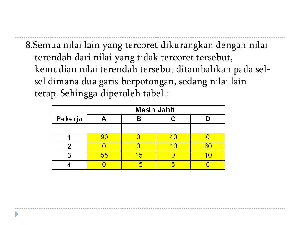 8.Semua nilai lain yang tercoret dikurangkan dengan nilai terendah dari nilai yang tidak tercoret tersebut, kemudian nilai terendah tersebut ditambahk